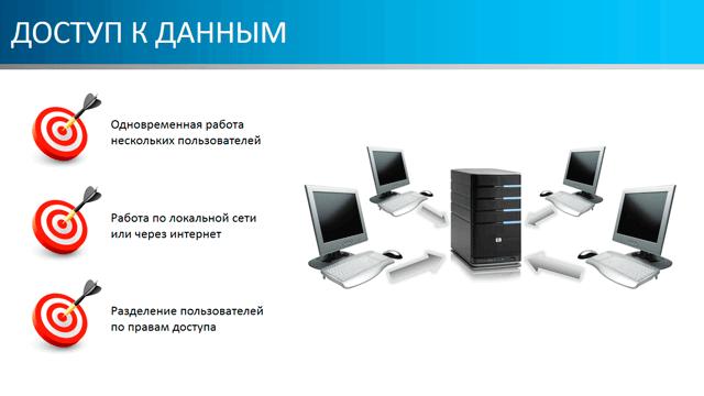 Доступ к данным