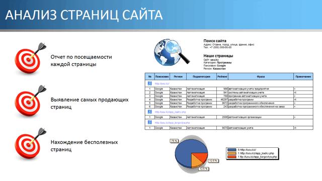 Анализ страниц сайта
